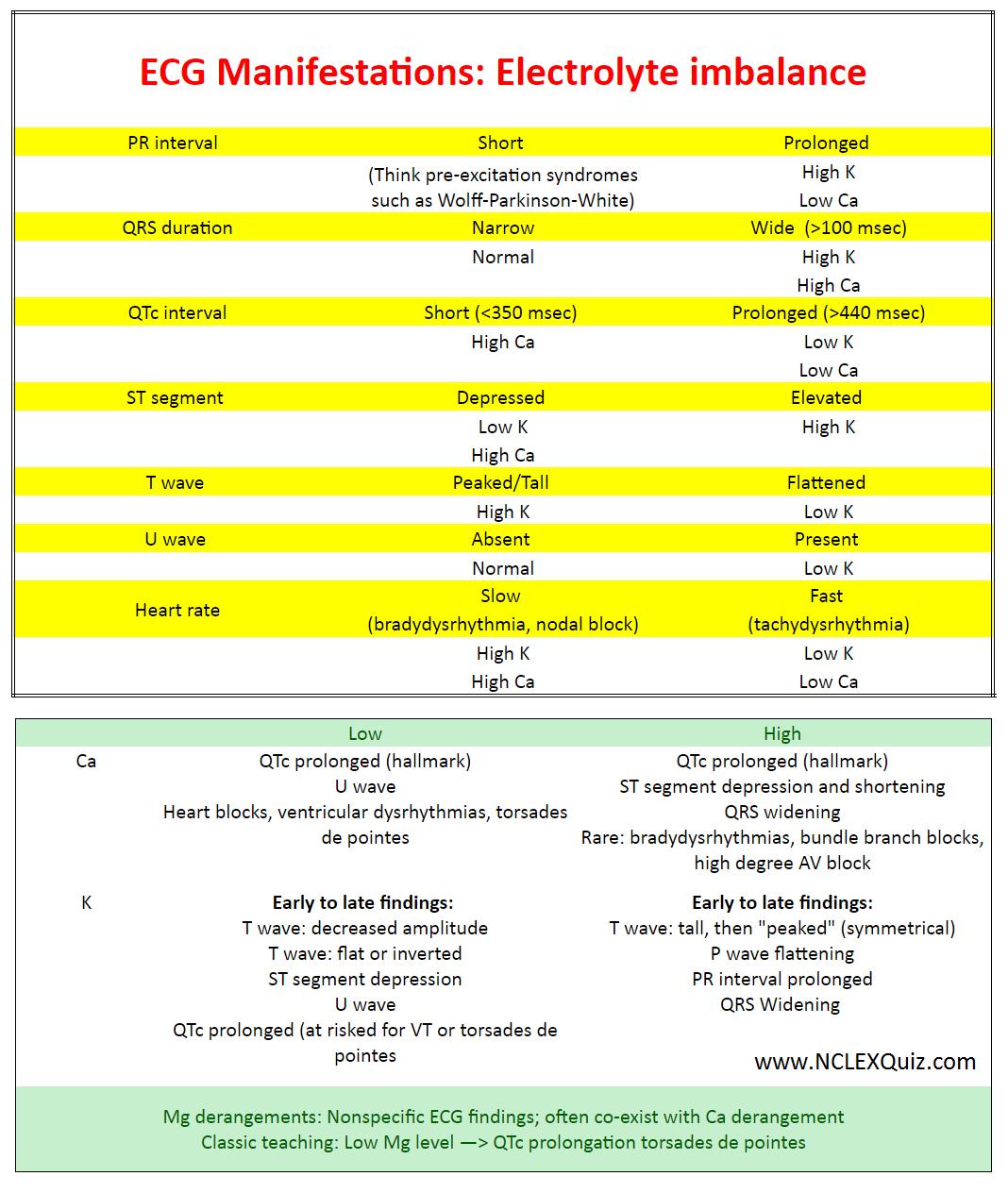 pharmacology case study potassium imbalance Water and electrolyte balance case study for later  case study about hypertension with electrolyte imbalance part 1  element measured sodium potassium urea.