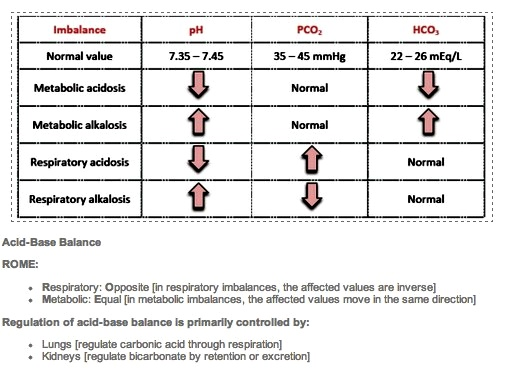 Perfecting Your Acid Base Balance Chart NCLEX Quiz