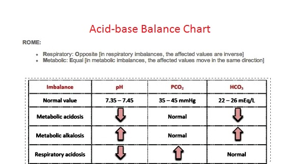 case vignettes in acid base balance Find out how your kidneys keep you alive by excreting acids and bases in   therefore, acidic, or that is to say urine with low ph, will be excreted in that case.