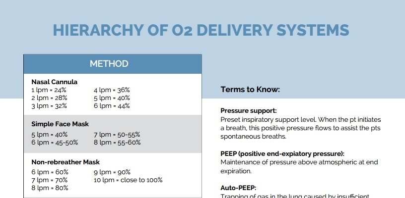 Hierarchy Of O2 Delivery Systems