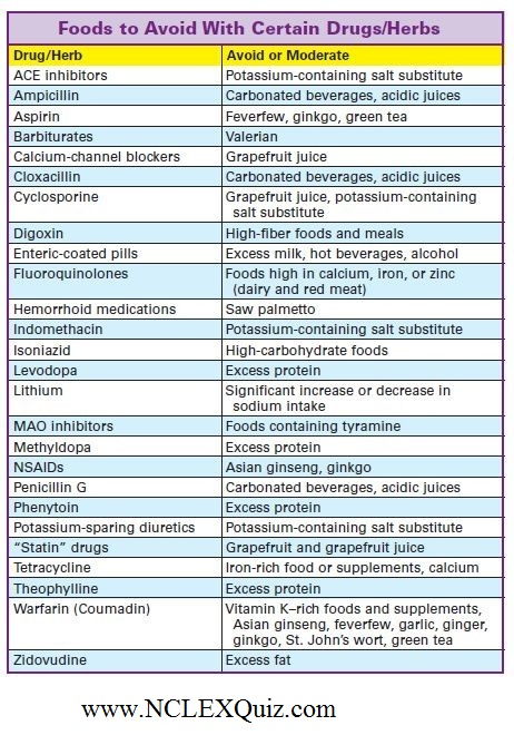 foods to avoid with certain drugs  herbs
