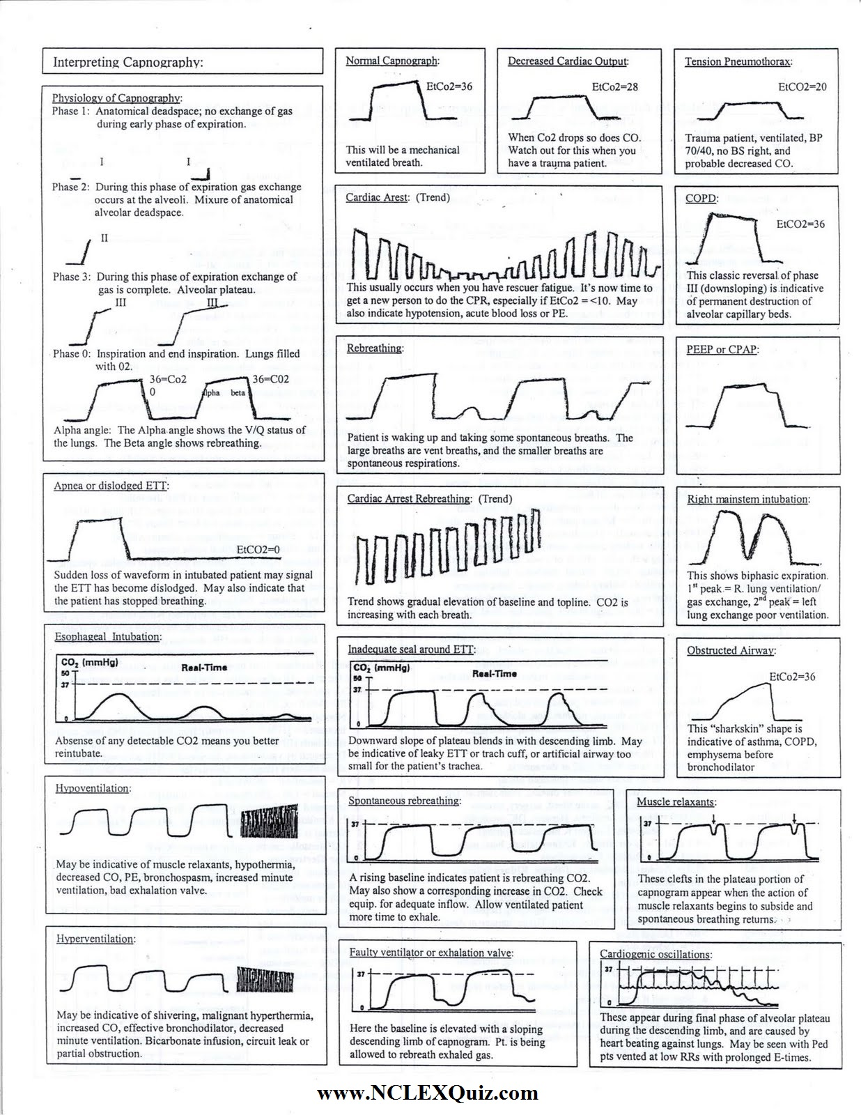 Capnography Cheat Sheet Nclex Quiz