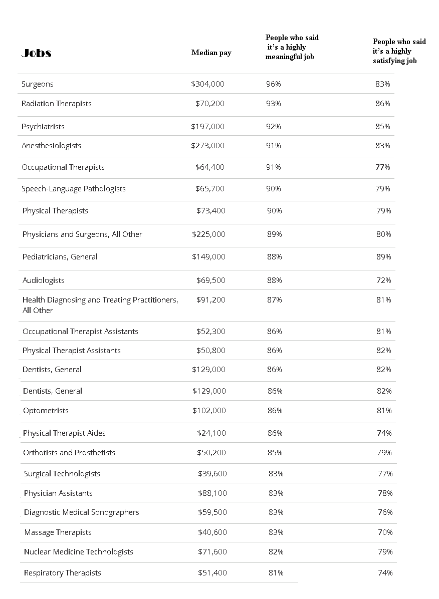 Most Meaningful Healthcare Jobs in America