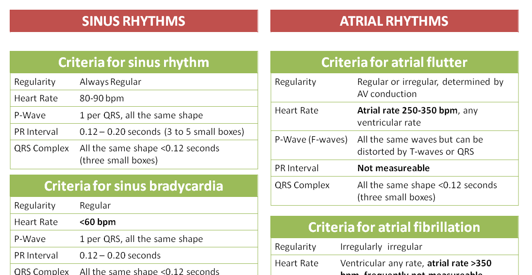 criteria for interpreting cardiac rhythms cheatsheet nclex quiz. Black Bedroom Furniture Sets. Home Design Ideas