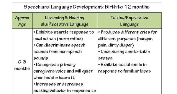 Infant speech language developmental milestone chart nclex quiz altavistaventures
