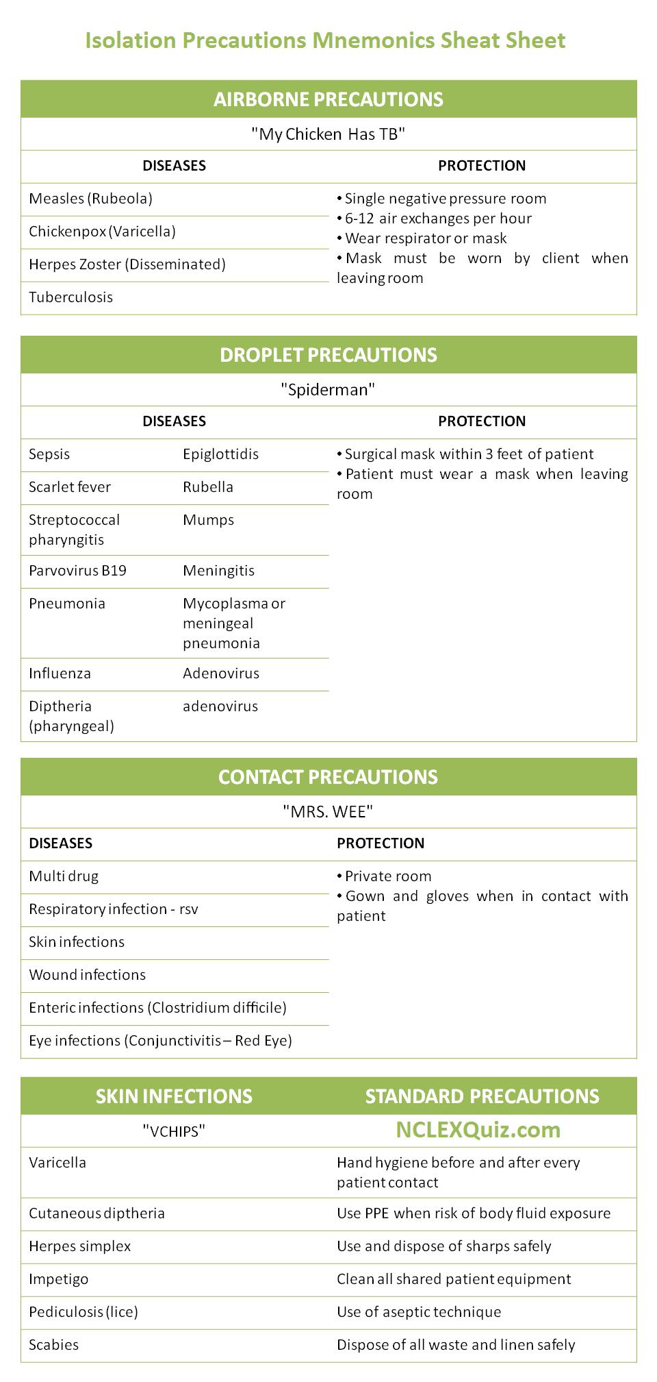 Isolation Precautions Mnemonics Cheat Sheet Nclex Quiz
