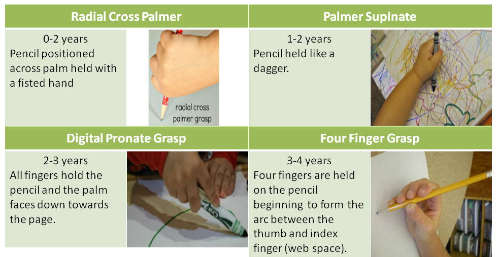 Pencil Grasp Reference Cheat Sheet - NCLEX Quiz