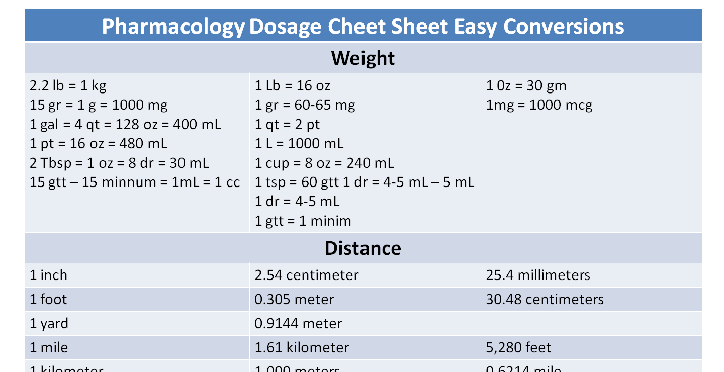 Pharmacology Dosage Sheet Easy Conversions - NCLEX Quiz
