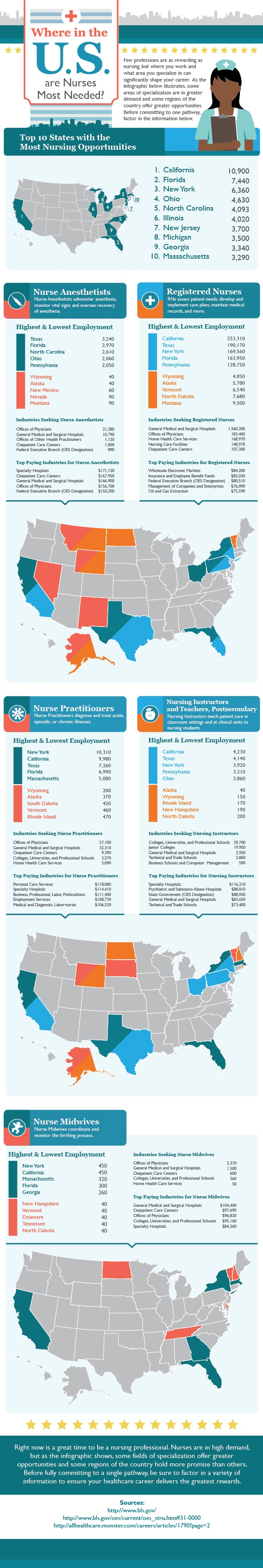Where In The US Are Nurses Need The Most?