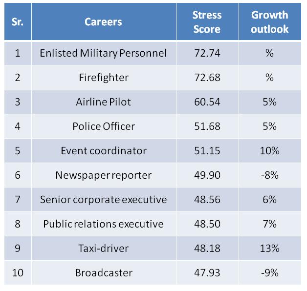 list of top 10 most stressful jobs