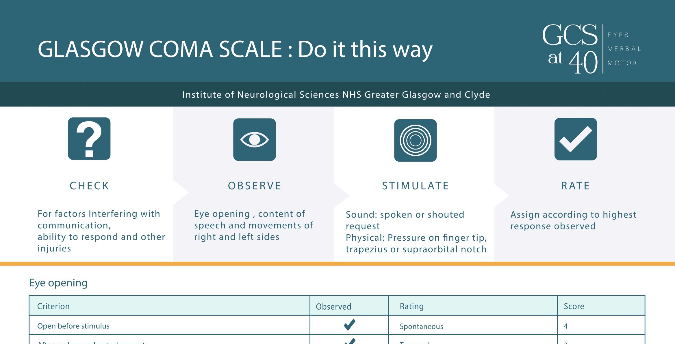 Glasgow Coma Scale: Do it this way - NCLEX Quiz