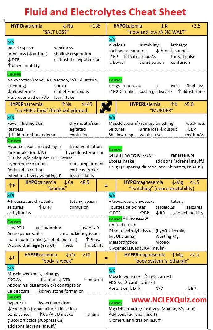Fluid and Electrolytes Cheat Sheet Imbalance Nursing Charts Lab Values
