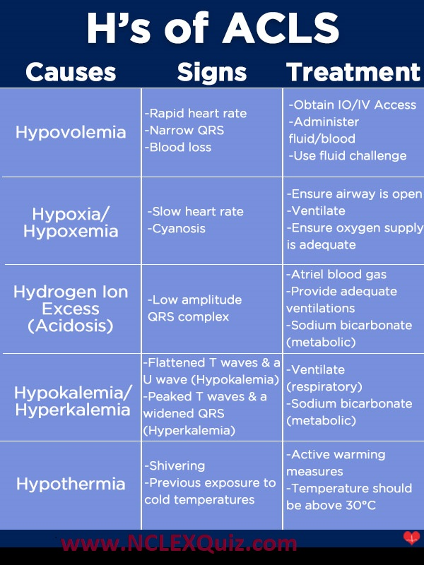 """""""H's""""of ACLS Chart - ACLS Medical Training"""