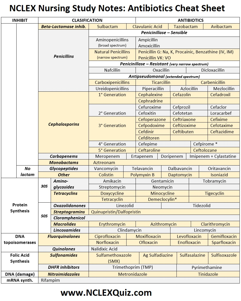 NCLEX Nursing Study Notes: Antibiotics Cheat Sheet