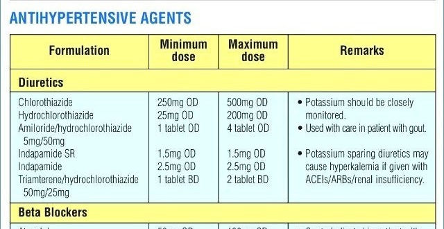 Nursing Pharmacology Cheat Sheet Antihypertensive Agents