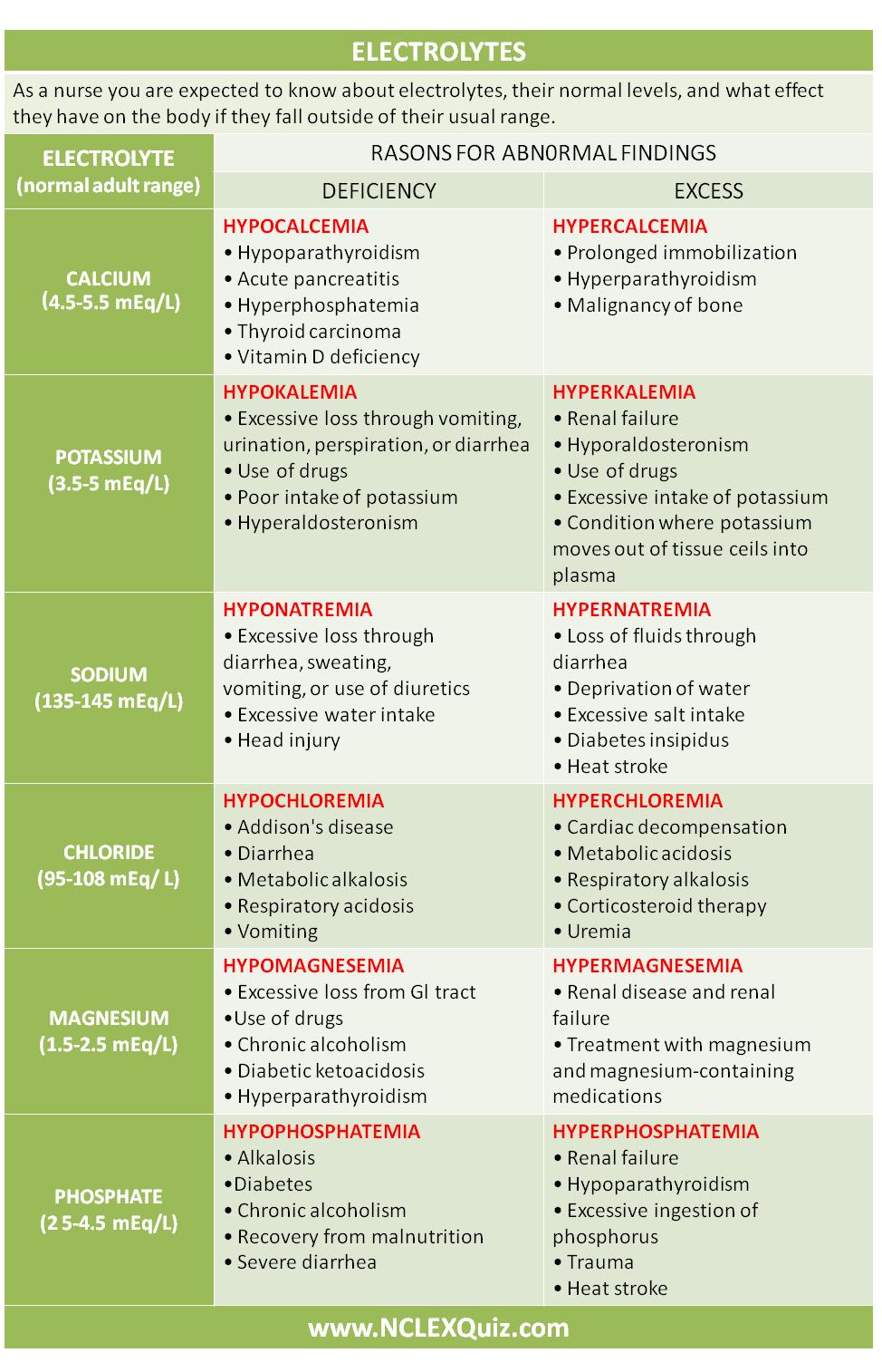 Electrolytes Imbalance Cheat Sheet