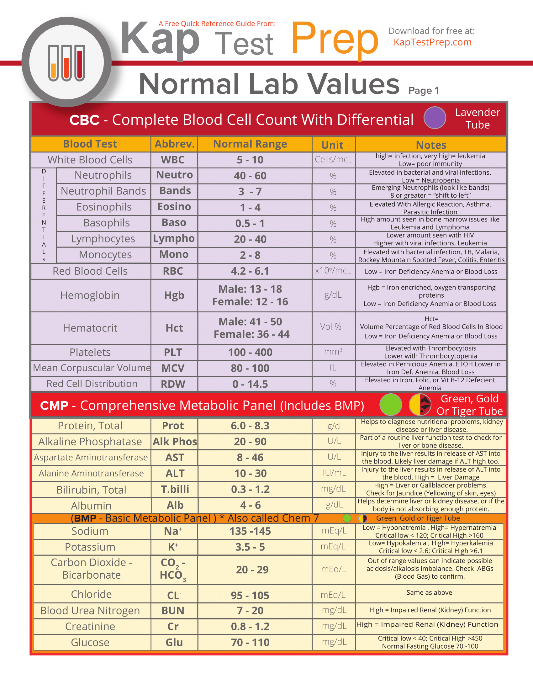 Dynamite image for normal lab values chart printable