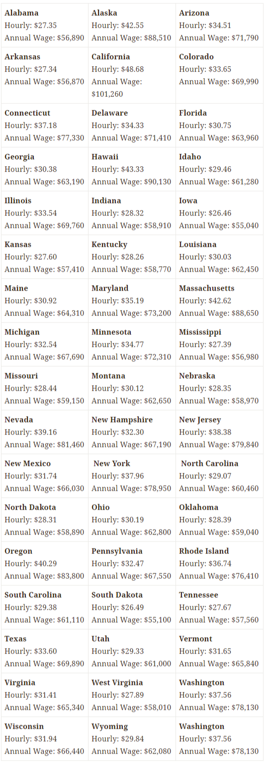 RN average hourly wage & salary for all 50 states