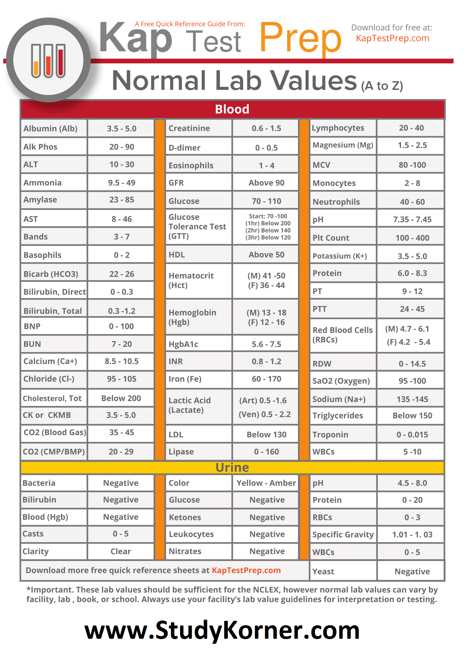 Normal Lab Values Cheat Sheet for NCLEX: Lab Values from A to Z