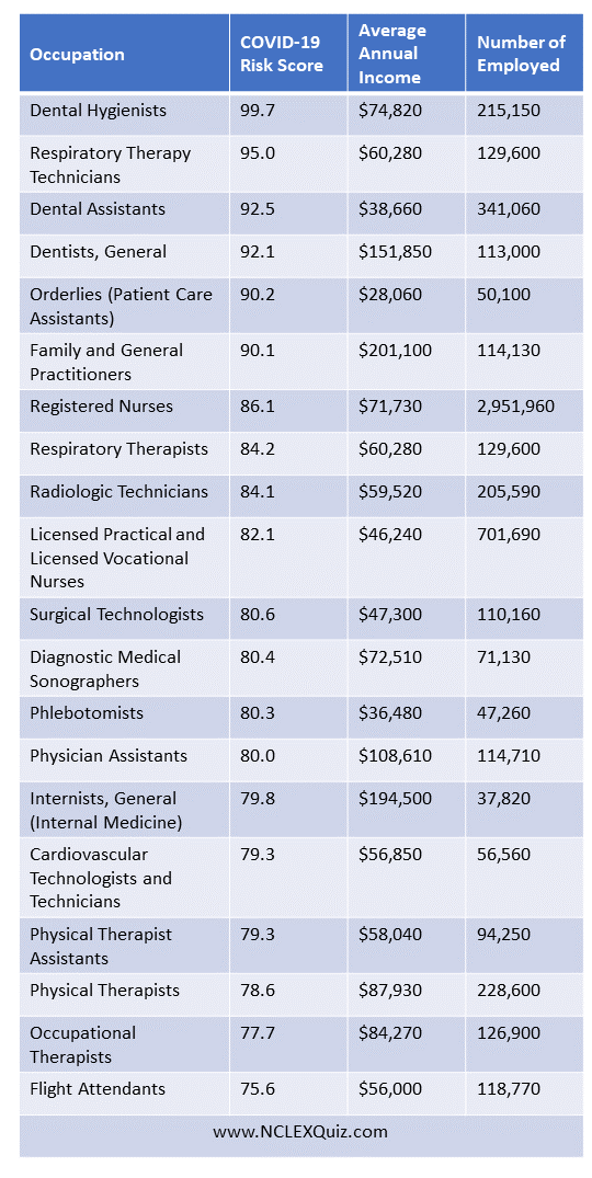 These are the Occupations with the Highest COVID-19 Risk
